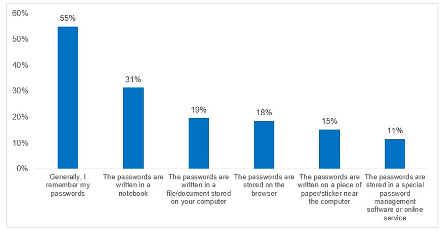 Stem the Leak: 83% Think up Their Own Passwords and Half Don't Know How to Check If They Have Been Compromised