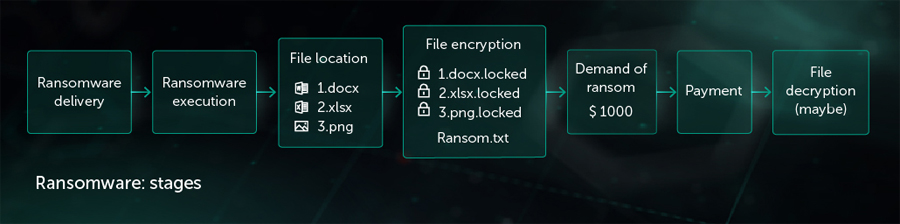 Q1 2020: Over 200k Ransomware Attempts Blocked Against Smbs in Sea