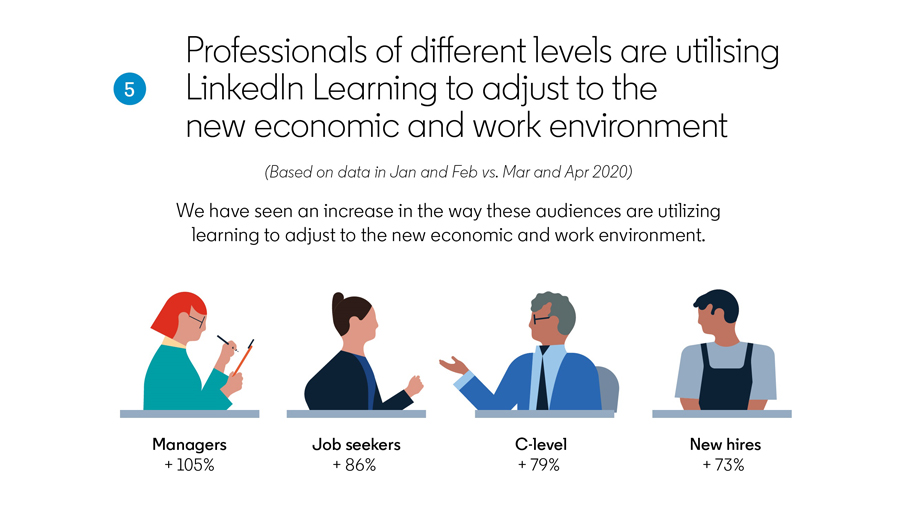 Professionals Are Turning to Learning to Adapt to the Current Climate