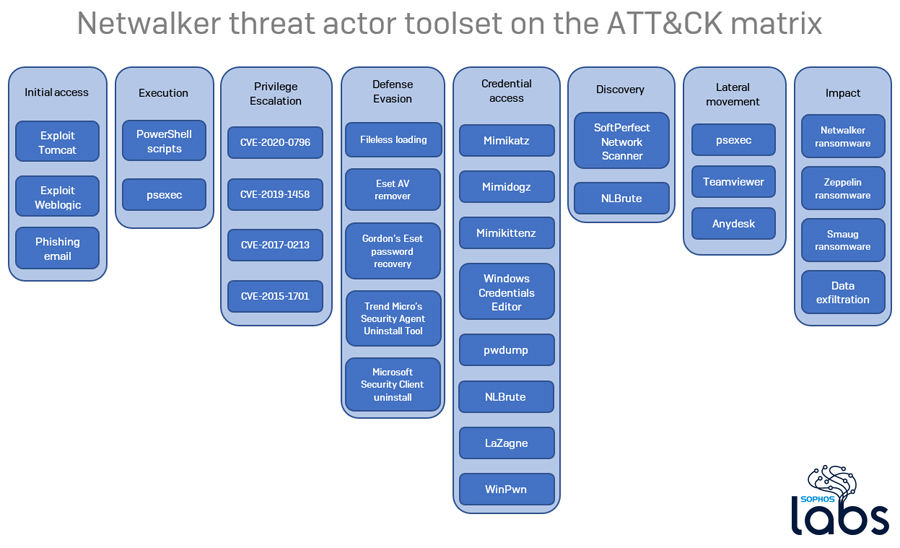 Netwalker Ransomware Tools Give Insight Into Threat Actor