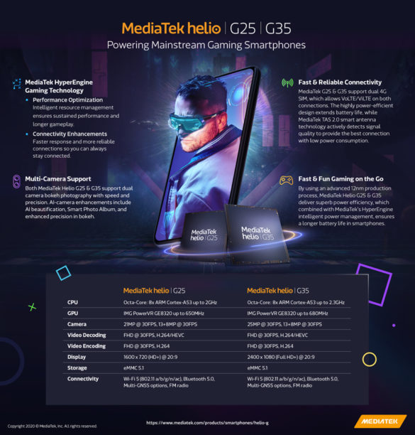 MediaTek Introduces Helio G35 & G25 Gaming Series Chipsets
