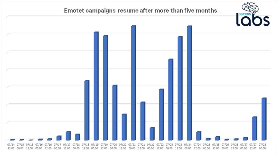 Emotet's Return Is the Canary in the Coal Mine