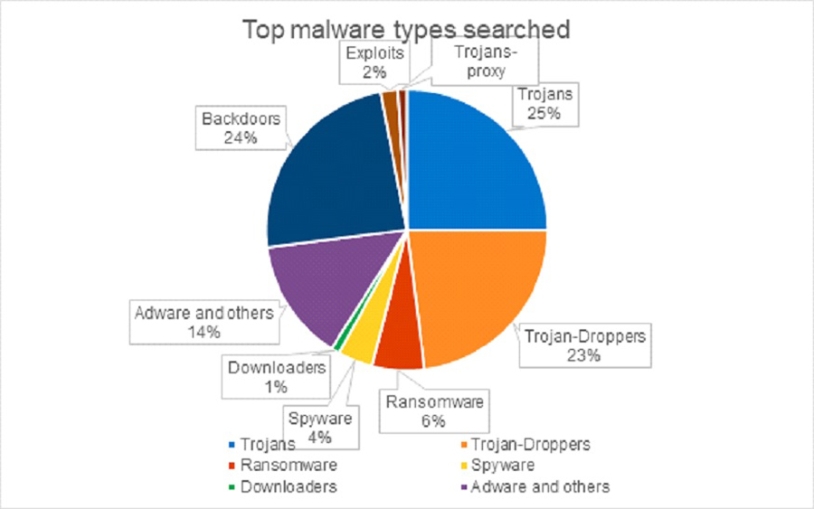 Research Interest: Trojans, Backdoors, and Droppers Top the List of Most-Searched Malware by Security Analysts