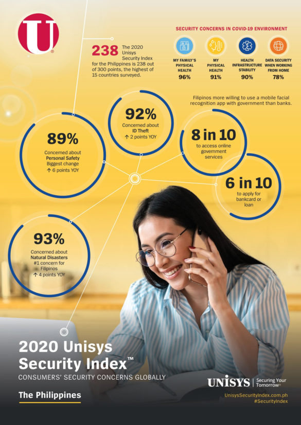 Typhoons, Volcanic Eruptions and Pandemics: Natural Disasters Push Philippine Security Concerns to Highest in World - 2020 Unisys Security Index Finds