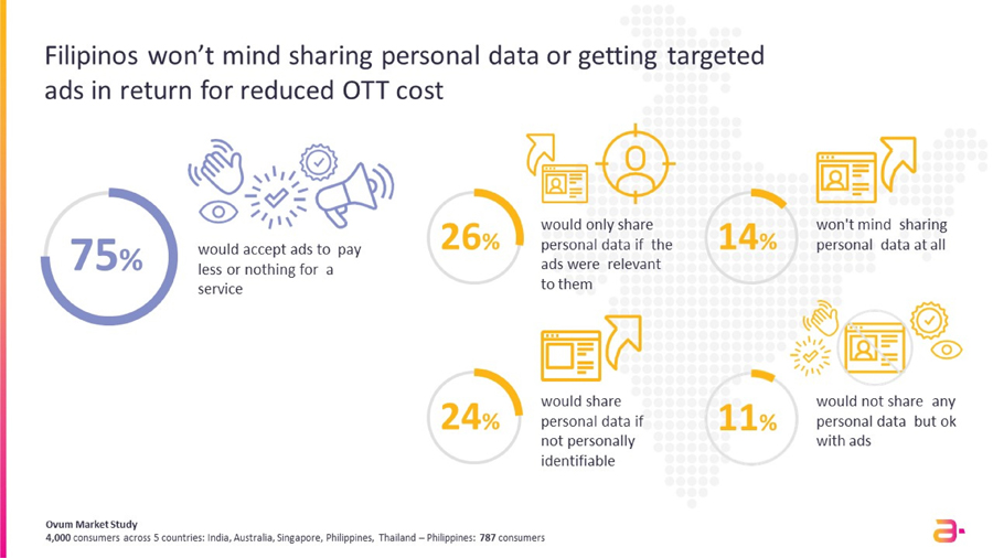 Filipinos Spend More on Their Mobile or Home Broadband Bill When Bundling OTT Media Services -- Ovum Amdocs Survey