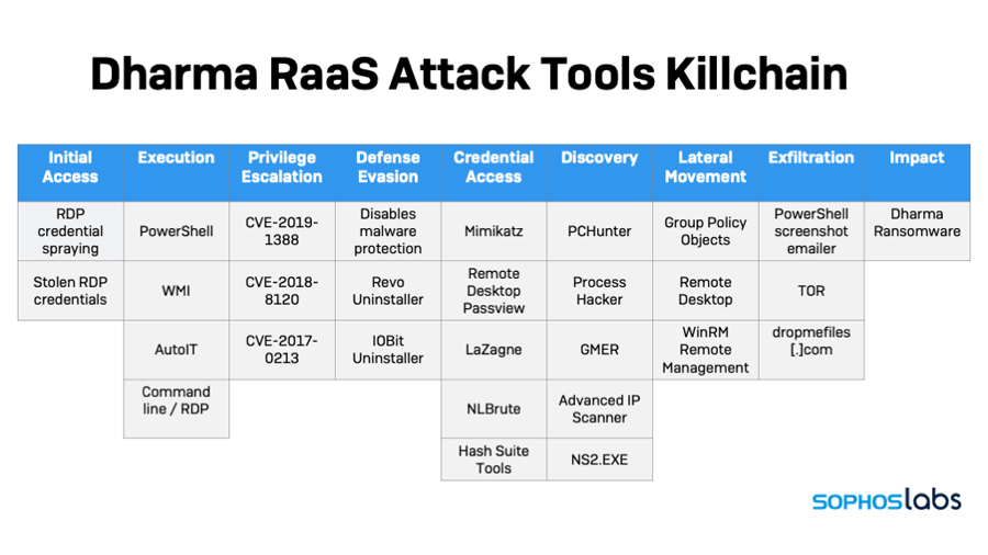 Sophos Deconstructs Dharma Ransomware-as-a-Service Attacks that are Menacing Small and Mid-Sized  Businesses During Global COVID-19 Pandemic