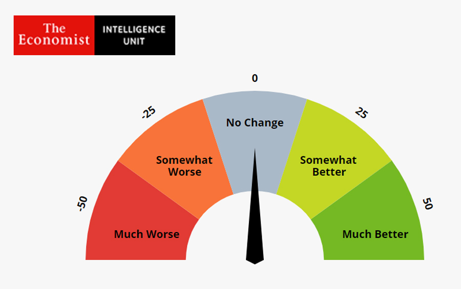 APAC Executives Become Significantly More Optimistic About Consumer Confidence Since May, According to the Latest Global Business Barometer by the Economist Intelligence Unit