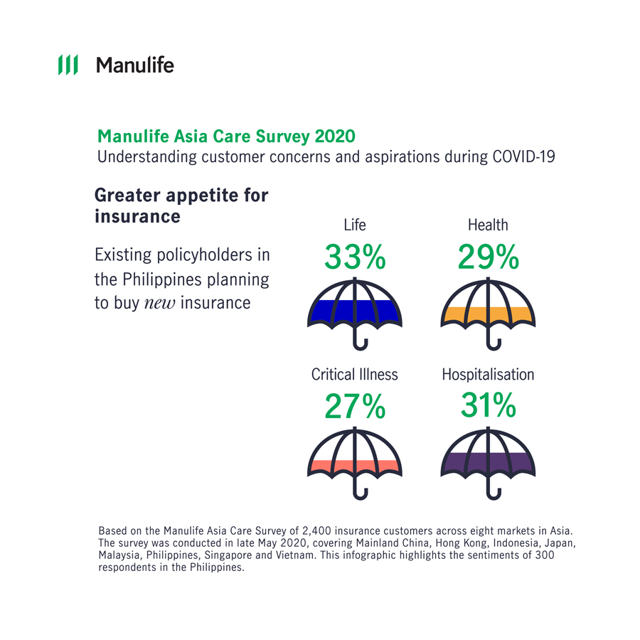 COVID-19 Worries in the Philippines Prompt Healthier Lifestyle Habits Among Filipinos – Manulife Survey