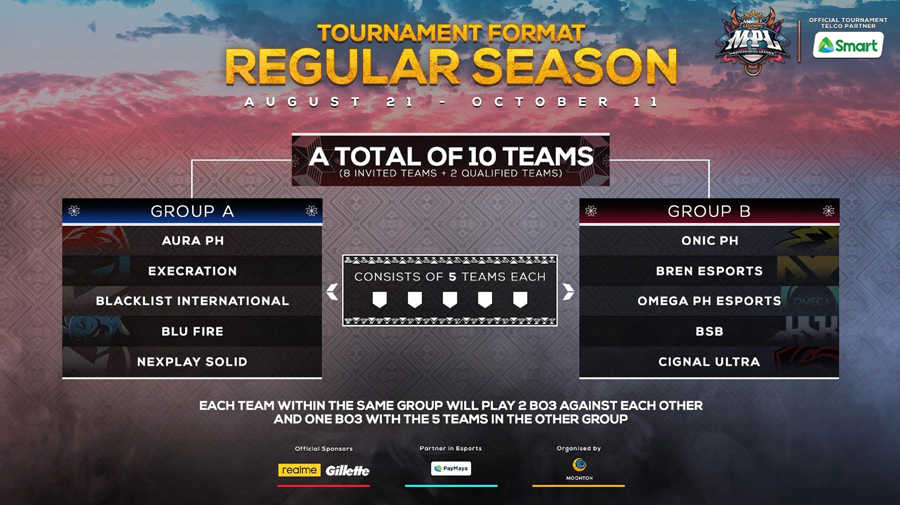 The Mobile Legends: Bang Bang Professional League-Philippines Season 6, in Partnership with Smart, Bring Regular Season on August 21