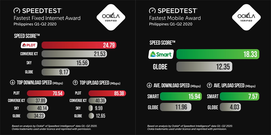 PLDT, Smart Outpace Competition in First Half of 2020 – Ookla