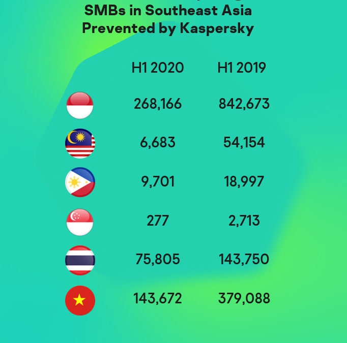 Quality Over Quantity: Ransomware Attacks vs Southeast Asian SMEs Decline in First Half of 2020