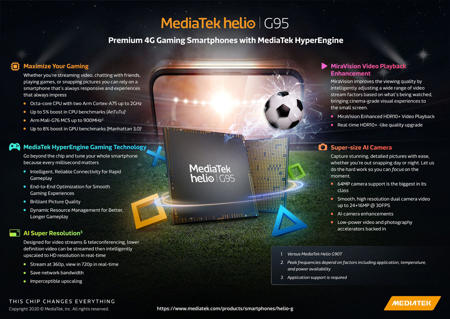MediaTek Unveils Helio G95, its Newest Chip for Premium 4G Gaming Smartphones