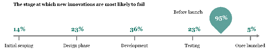 Stuck in Development: 95% of Enterprises Admit Their Technology Innovations Fail Before Launch