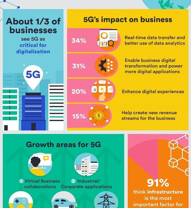 Filipino Companies Believe Virtual Collaboration Will Be the Top 5G Use Case