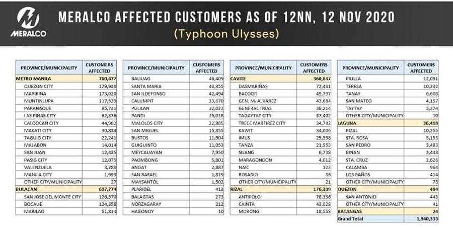 Meralco Statement on Typhoon Ulysses Update