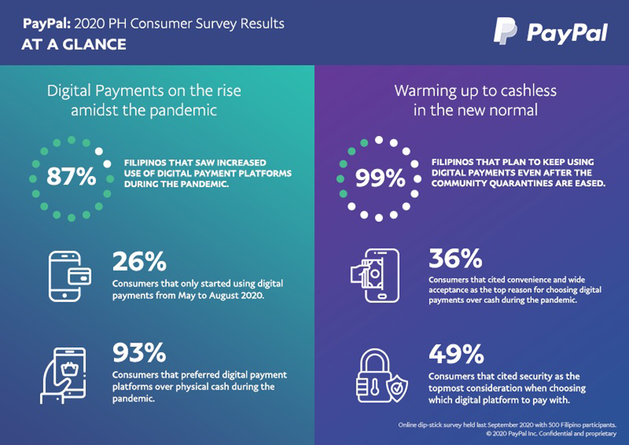 87% of Filipinos who were polled increase use of digital payments during pandemic—PayPal