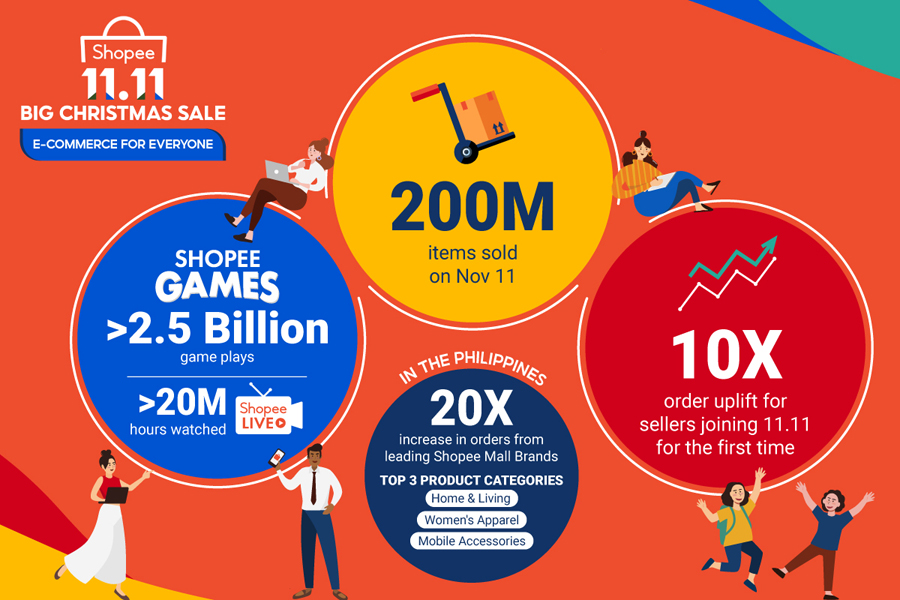 Shopee Accelerates the Region's Digital Economy at the 11.11 Big Sale, with 200 million Items Sold on November 11