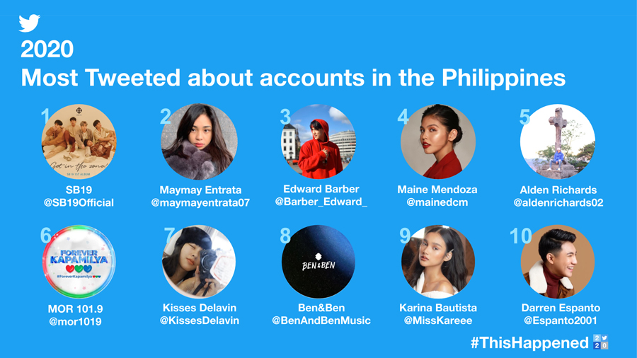 The Philippines spent 2020 together on Twitter