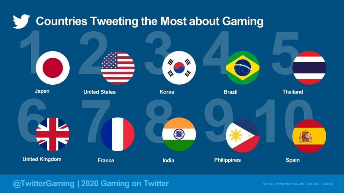 PH ranks 9th on countries Tweeting the most about Gaming