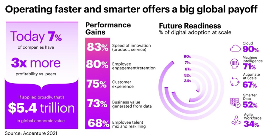 """Future-Ready"" Organizations Leveraging Digital to Operate Faster and Smarter Could Help Unlock $5 Trillion in Economic Growth, Says Accenture Study"