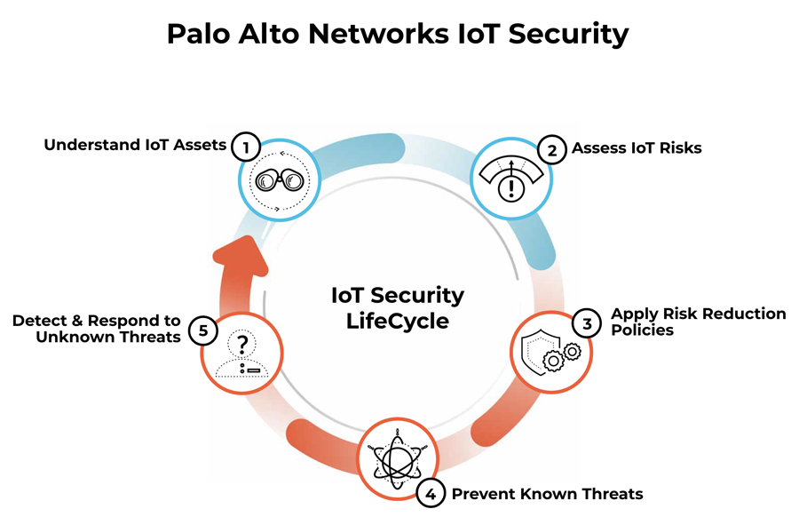Palo Alto Networks Expands IoT Security to Healthcare — Dramatically Simplifying the Challenges of Securing Medical Devices