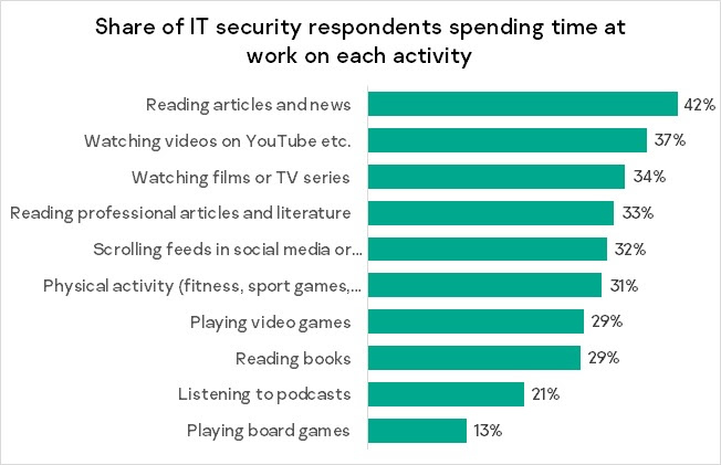All work and no play? IT security employees spend six hours of working week on hobbies