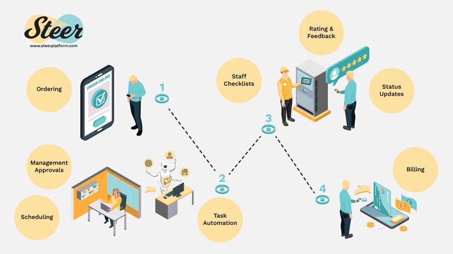 "BlastAsia Introduces an Innovative Cloud-Powered Platform to ""Uberize"" Businesses"
