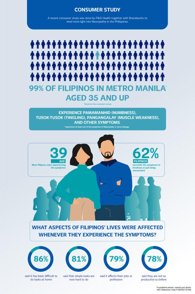 Did you know: 99% of Filipinos in Metro Manila experience pamamanhid, pangangalay, or tusok-tusok