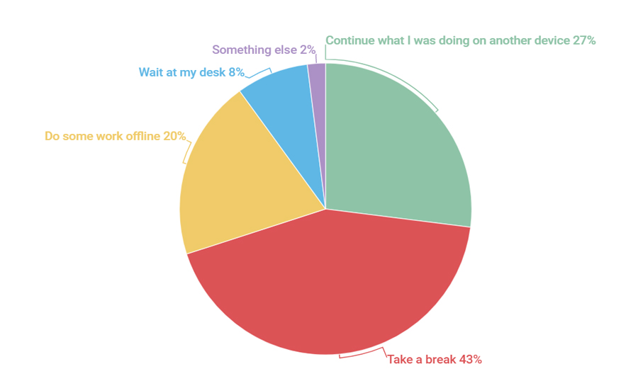 Escalating work privileges: 64% of employees who argued with the IT department about updates were allowed to use their current versions