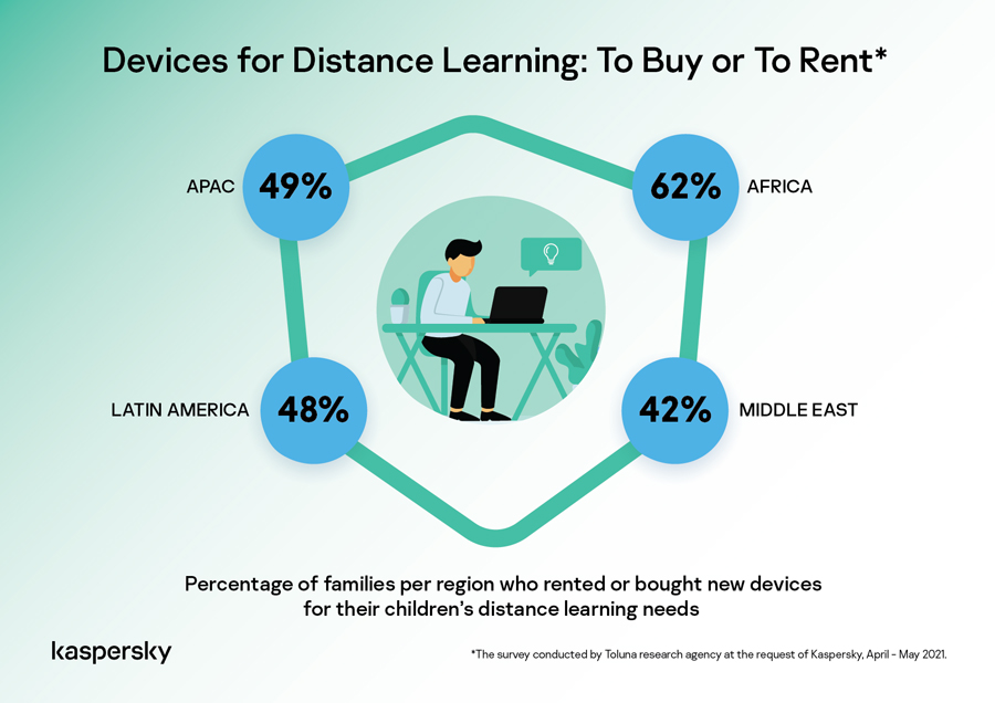 Kaspersky: 1 in 2 families in APAC bought or rented extra devices for remote learning