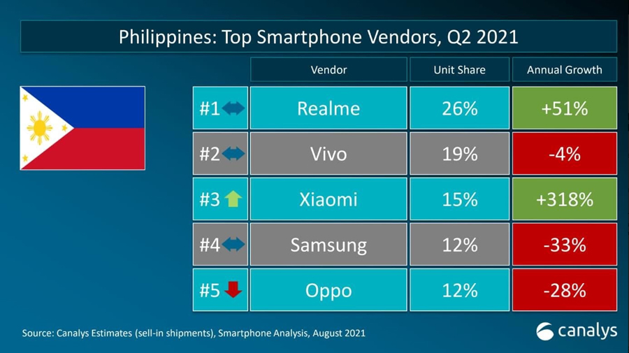 realme retains no. 1 spot in the PH for Q2 2021, becomes fastest brand to sell 100M smartphones globally