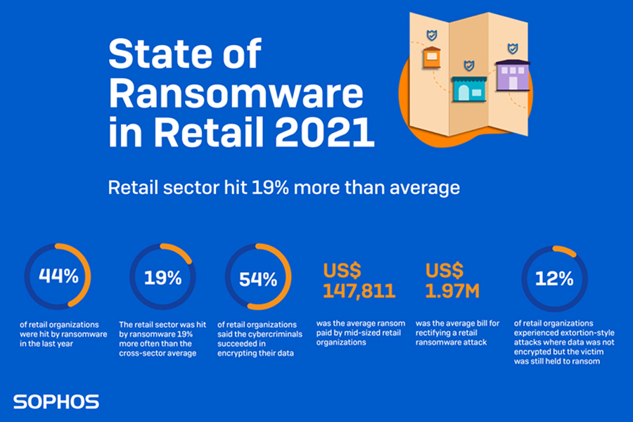 The retail sector became a top target for ransomware and data-theft extortion attacks during the pandemic in 2020, according to Sophos research