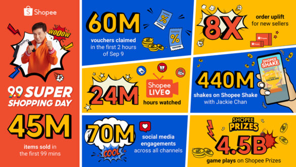 Shopee brings joy to shoppers and sellers this 9.9 Super Shopping Day, 45 million items sold within first 99 minutes