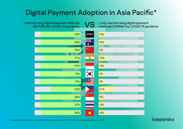 Safer and More Convenient: Nearly 2 in 10 in APAC embrace digital payments during the pandemic